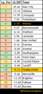 xG Table currently for the Premier League November 2018.